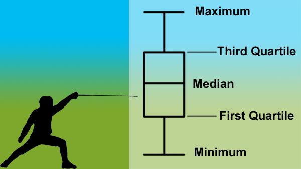 box plot diagram