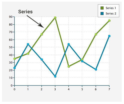 series in Chart