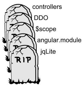 Angular 2 Example