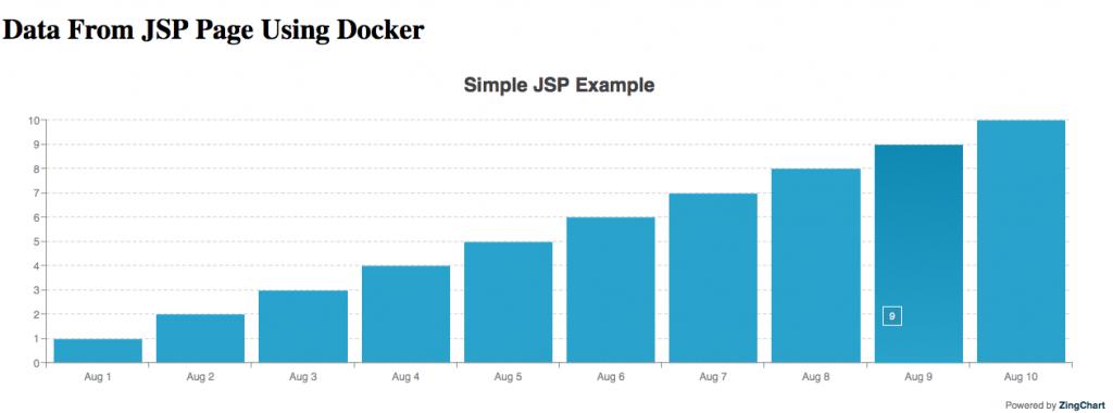 JSP chart example