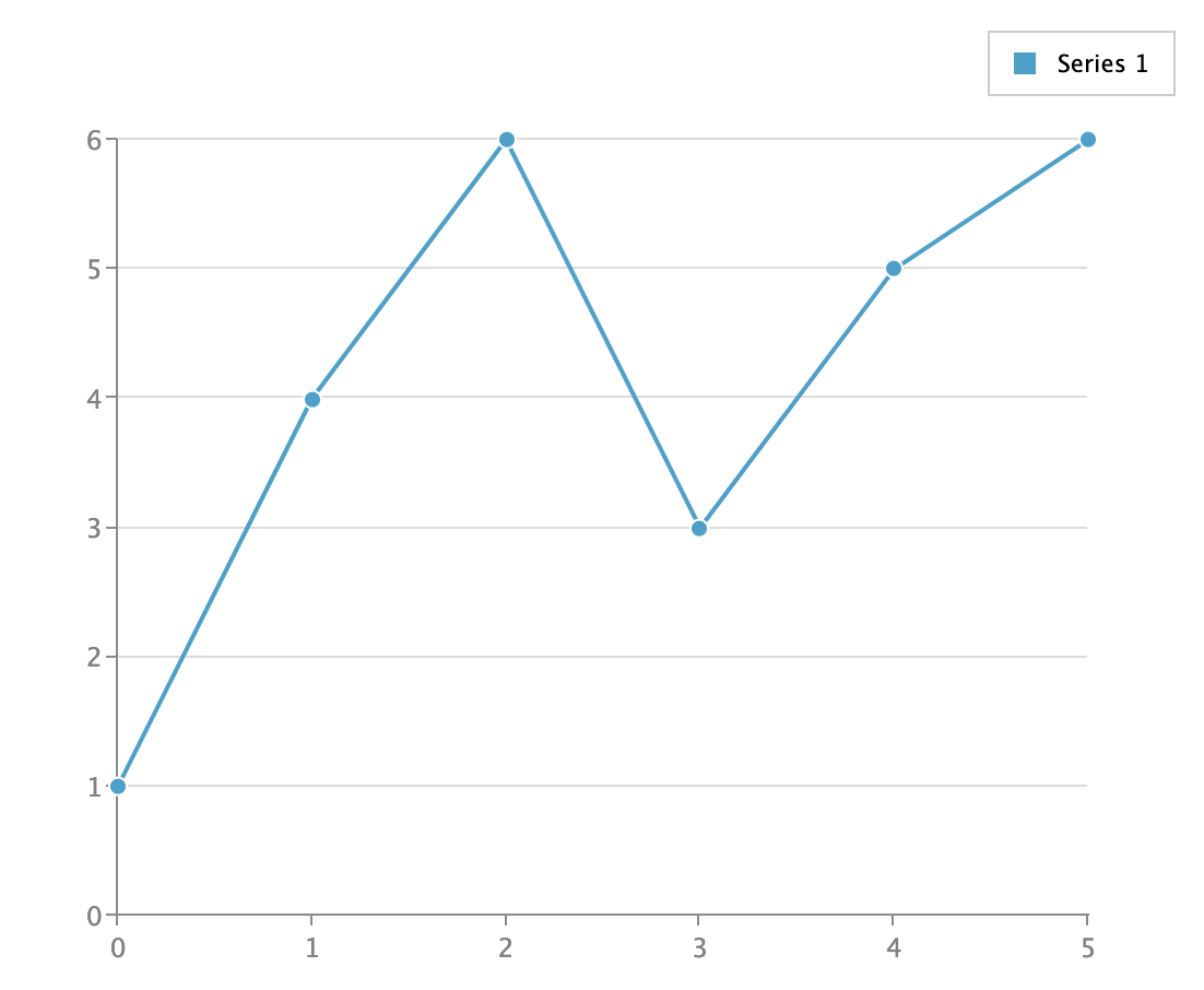 Screenshot of a simple line chart made with ZingChart